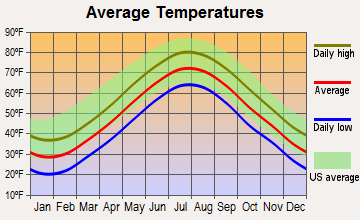 West Falmouth, Massachusetts average temperatures