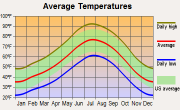 Colorado City, Arizona average temperatures