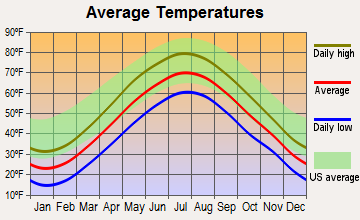 Worcester, Massachusetts average temperatures