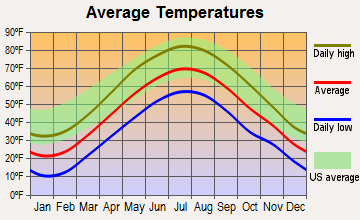 Goshen, Massachusetts average temperatures