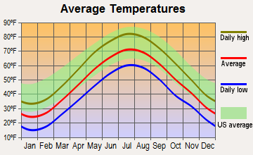 Hampden, Massachusetts average temperatures