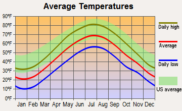 Blandford, Massachusetts average temperatures