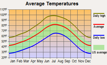 Cornville, Arizona average temperatures