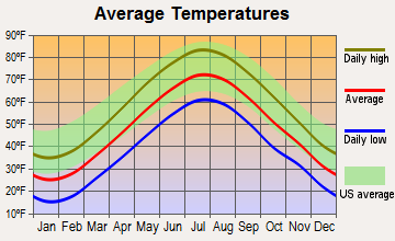 West Newbury, Massachusetts average temperatures