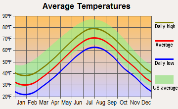 Edgartown, Massachusetts average temperatures
