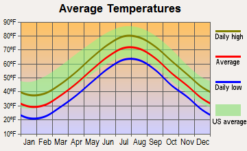 Chilmark, Massachusetts average temperatures