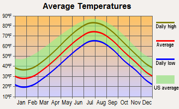 Dartmouth, Massachusetts average temperatures