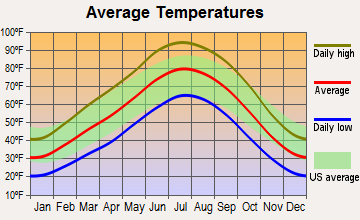 Dennehotso, Arizona average temperatures