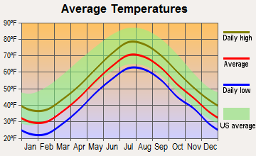 Truro, Massachusetts average temperatures