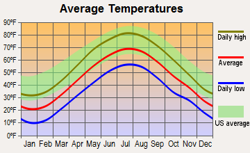 Middlefield, Massachusetts average temperatures