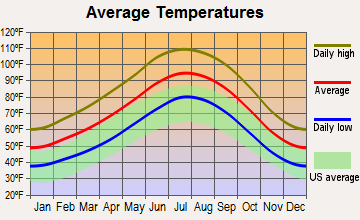 Dolan Springs, Arizona average temperatures