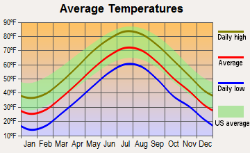 Ashland, Massachusetts average temperatures