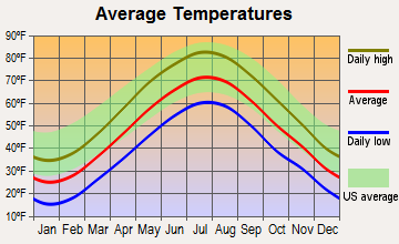 Bedford, Massachusetts average temperatures