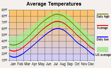 Carlisle, Massachusetts average temperatures