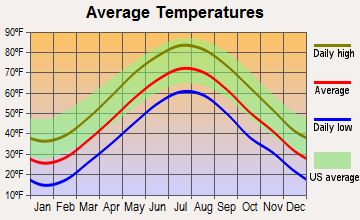 Sherborn, Massachusetts average temperatures