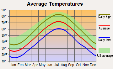 Wayland, Massachusetts average temperatures