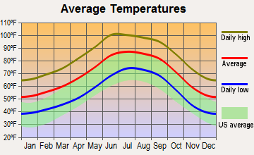 Drexel Heights, Arizona average temperatures