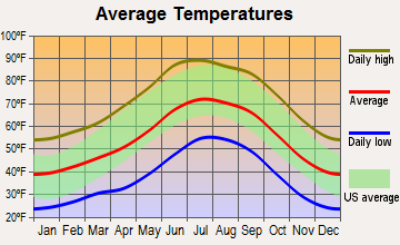 East Fork, Arizona average temperatures