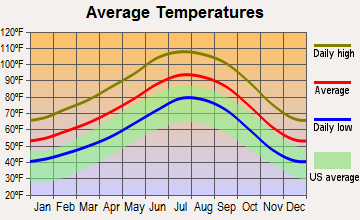 Ehrenberg, Arizona average temperatures
