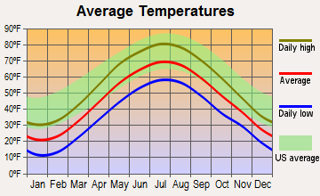 Adams, Massachusetts average temperatures