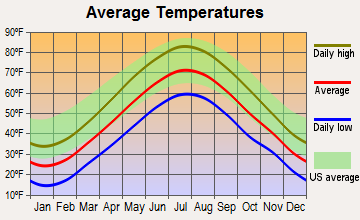 Amesbury, Massachusetts average temperatures