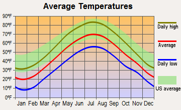 Athol, Massachusetts average temperatures