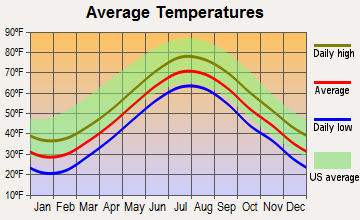 Barnstable Town, Massachusetts average temperatures