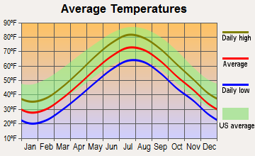 Boston, Massachusetts average temperatures