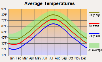 Buzzards Bay, Massachusetts average temperatures