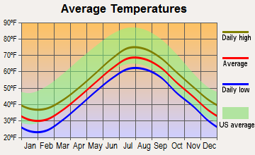 Chatham, Massachusetts average temperatures
