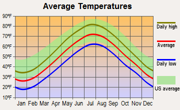 Dedham, Massachusetts average temperatures