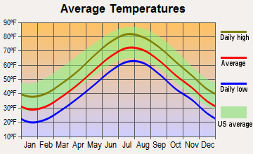 Duxbury, Massachusetts average temperatures