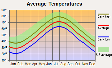 East Falmouth, Massachusetts average temperatures
