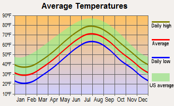 Falmouth, Massachusetts average temperatures