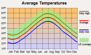 Forestdale, Massachusetts average temperatures