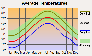 Franklin, Massachusetts average temperatures