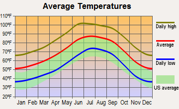 Flowing Wells, Arizona average temperatures