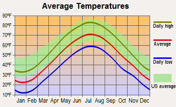 Holyoke, Massachusetts average temperatures
