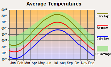 Housatonic, Massachusetts average temperatures