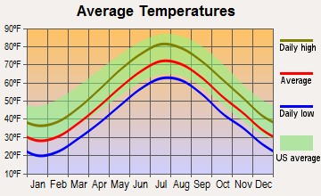 Hull, Massachusetts average temperatures