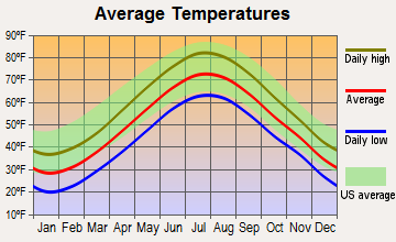 Marblehead, Massachusetts average temperatures