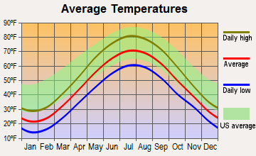 Lexington, Michigan average temperatures
