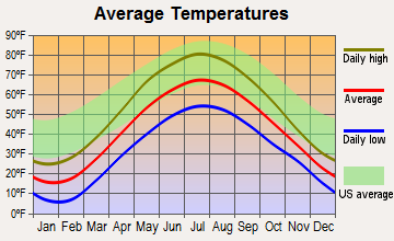 Lewiston, Michigan average temperatures