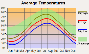Laurium, Michigan average temperatures