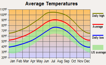 Gilbert, Arizona average temperatures