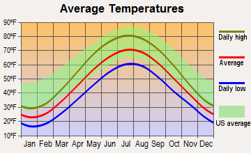 Kent City, Michigan average temperatures