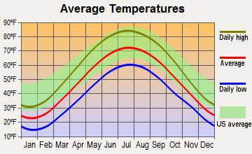 Kalamazoo, Michigan average temperatures