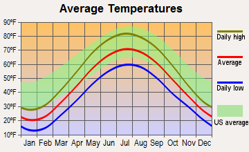 Ionia, Michigan average temperatures