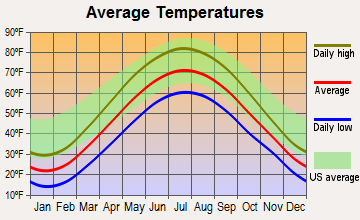 Howell, Michigan average temperatures