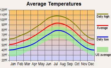Golden Valley, Arizona average temperatures